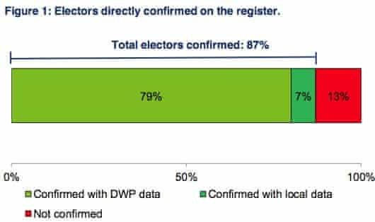 Percentage of electors confirmed to automatically transfer to the new individual electoral registration system.