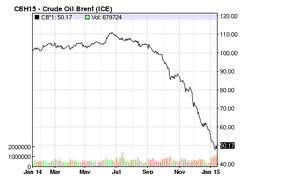Brent crude over the past 12 months