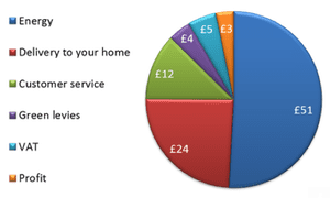 Scottish Power: what makes up a gas bill?