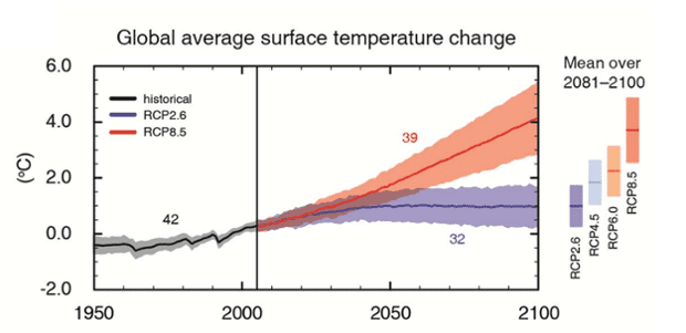 IPCC AR5 WGI Figure SPM.7: CMIP5 multi-model simulated time series from 1950 to 2100 for (a) change in global annual mean surface temperature relative to 1986–2005.