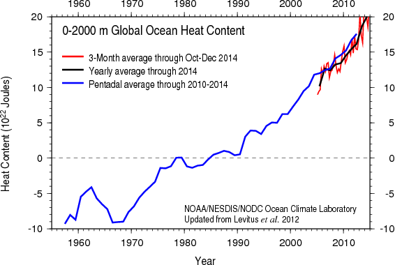 Ocean heat content data to a depth of 2,000 meters, from NOAA.
