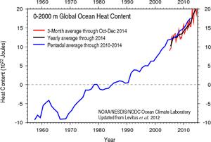 Ocean heat content data to a depth of 2,000 meters, from NOAA.