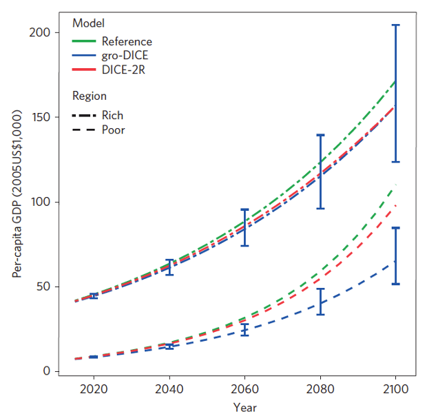 Per-capita GDP under a business-as-usual scenario for rich (top) and poor (bottom) regions for the reference (no damages) run (green), standard economic model (DICE; red), and DICE modified to account for climate impacts to economic growth (blue).