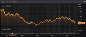 Greece's ATG index