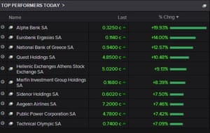 Biggest risers on Athens stock market, January 29 2015