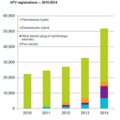Alternative fuel vehicle registrations