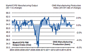 Manufacturing growth