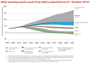 Climate Action Tracker analysis of climate pledges to the UN
