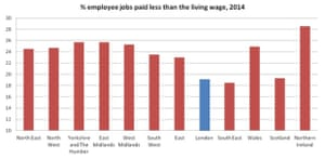 Table showing percentage of jobs paying less than the living wage around the UK