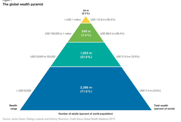 Pyramid of wealth
