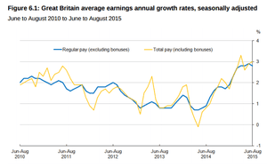 Pay growth graph