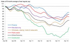 Average pay graph