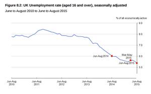 UK unemployment graph