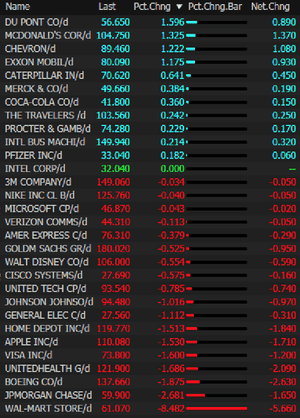 Wall Street risers and fallers