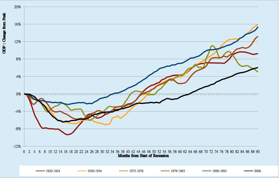 Economic recoveries