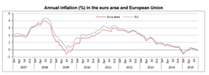 Eurozone inflation rate, to September 2015
