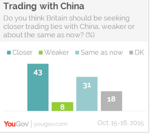 Closer trade with China?