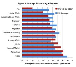 UK marginalised EU