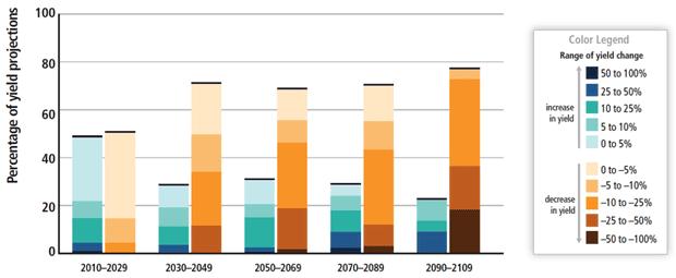 IPCC crop yields