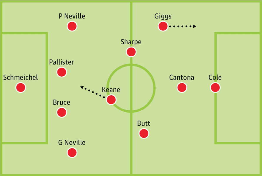 Manchester United's starting line-up.
