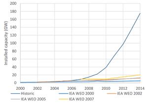 The International Energy Agency's predictions for solar PV growth vs historical data