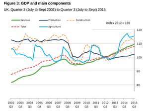 GDP and main components