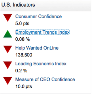 US confidence indicators
