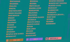 Only the US and Israel voted against the UN resolution condemning the Cuba embargo