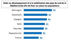 图表:有利于帮助发展和稳定南地中海国家的百分比