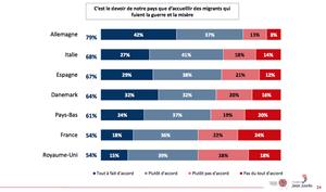 """图表:认为自己的国家有义务欢迎难民的人的百分比:答复范围从""""非常同意""""到""""倾向于同意"""",""""倾向于不同意""""和""""强烈不同意""""。"""