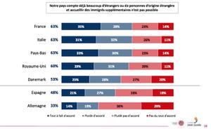 图表:认为他们的国家已经拥有太多外国人并且无法容纳更多移民的选民的百分比。