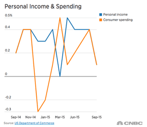 US consumer spending and income