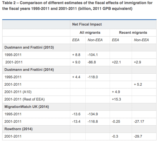 The fiscal impact of migration in the UK
