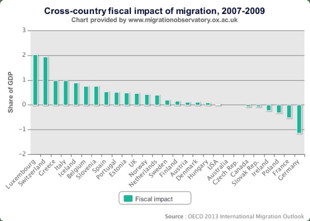 Migration observatory impact