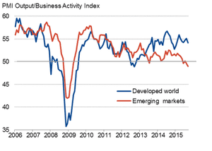 Global PMI/business activity.