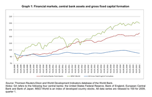 Quantitative easing has boosted share prices, not investment