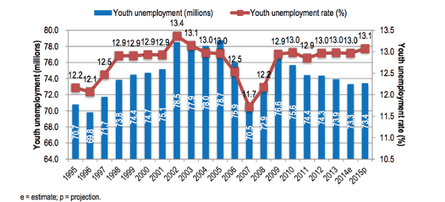 Global youth unemployment and unemployment rate, 1995−2015