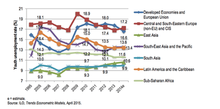 Regional trends in youth unemployment