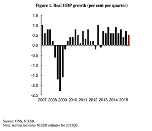 GDP growth.