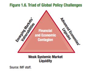 IMF triad of risks