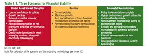 IMF scenarios