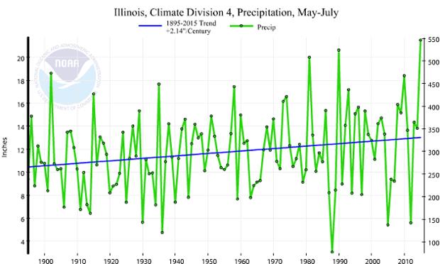 "This graph shows the upward trend in precipitation around Morton, Illinois, the ""pumpkin capital of the world,"" over the last century."