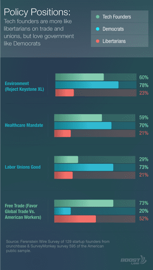 Policy positions of tech industry, vs traditional Democrat and Republican standpoints
