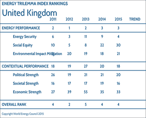 World Energy Council assessment of UK