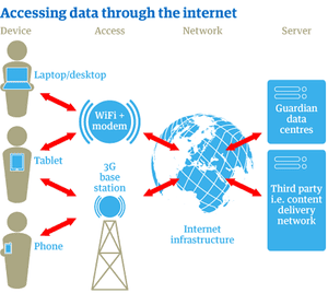 What happens when you access data in the digital ecosystem?