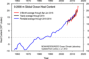 Global ocean heat content estimates from NOAA, 0–2000 meters.