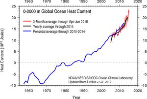 Global ocean heat content estimates from NOAA, 0–2000 meters.