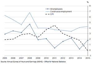 A graph showing annual percentage change in median full-time gross weekly earnings