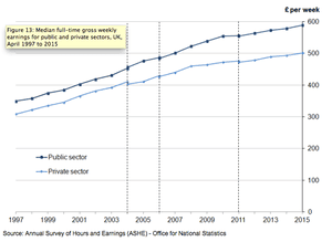 A graph showing median full-time gross weekly earnings for the public and private sectors in UK