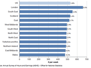 A graph showing median full-time gross weekly earnings and percentage change from previous year by region